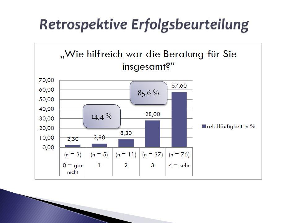 85,6 % 14,4 % Retrospektive Erfolgsbeurteilung