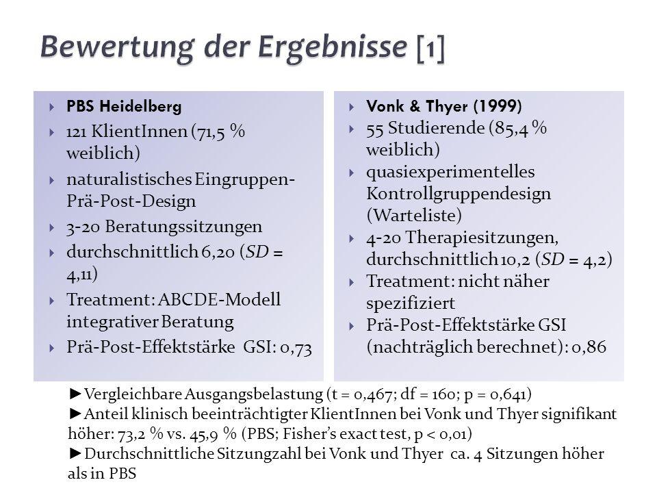PBS Heidelberg 121 KlientInnen (71,5 % weiblich) naturalistisches Eingruppen- Prä-Post-Design 3-20 Beratungssitzungen durchschnittlich 6,20 (SD = 4,11