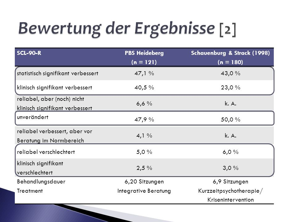 SCL-90-R PBS Heideberg (n = 121) Schauenburg & Strack (1998) (n = 180) statistisch signifikant verbessert47,1 %43,0 % klinisch signifikant verbessert4