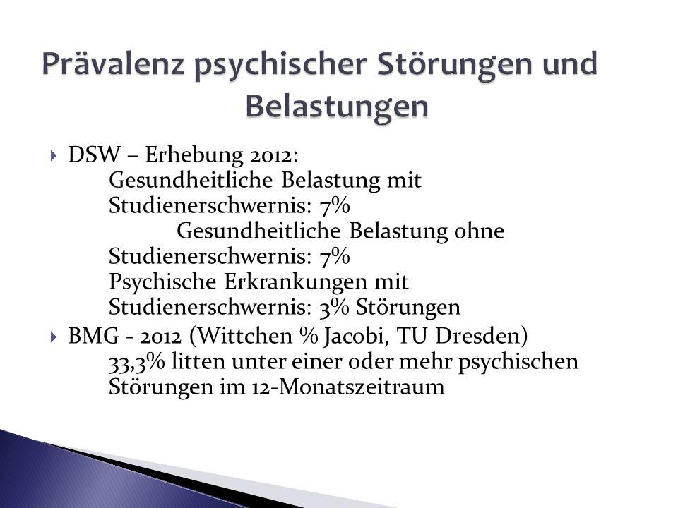 DSW – Erhebung 2012: Gesundheitliche Belastung mit Studienerschwernis: 7% Gesundheitliche Belastung ohne Studienerschwernis: 7% Psychische Erkrankunge
