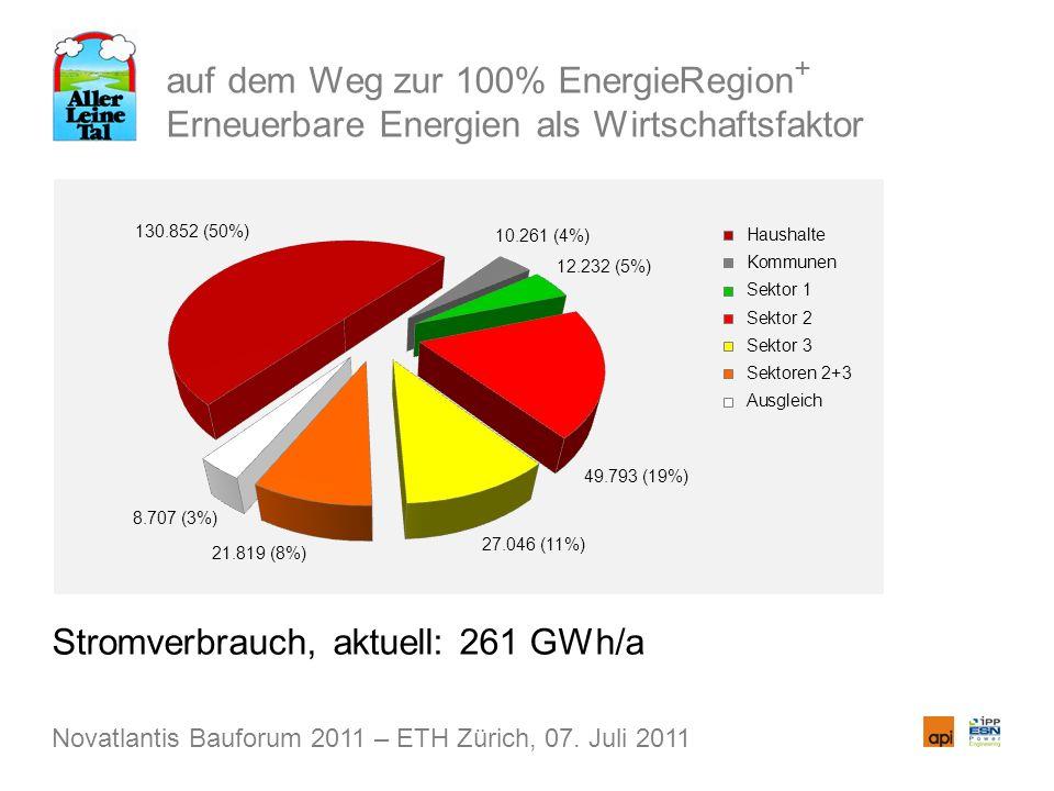 auf dem Weg zur 100% EnergieRegion + Erneuerbare Energien als Wirtschaftsfaktor Stromverbrauch, aktuell: 261 GWh/a Novatlantis Bauforum 2011 – ETH Zür