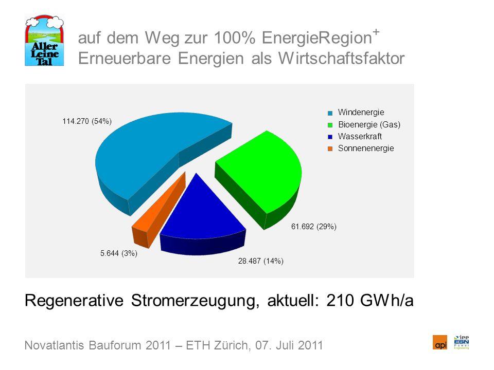 auf dem Weg zur 100% EnergieRegion + Erneuerbare Energien als Wirtschaftsfaktor Regenerative Stromerzeugung, aktuell: 210 GWh/a Novatlantis Bauforum 2011 – ETH Zürich, 07.