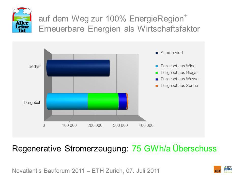 auf dem Weg zur 100% EnergieRegion + Erneuerbare Energien als Wirtschaftsfaktor Regenerative Stromerzeugung: 75 GWh/a Überschuss Novatlantis Bauforum