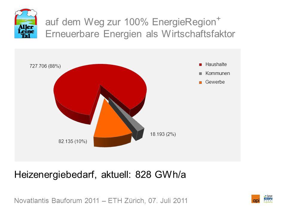 auf dem Weg zur 100% EnergieRegion + Erneuerbare Energien als Wirtschaftsfaktor Heizenergiebedarf, aktuell: 828 GWh/a Novatlantis Bauforum 2011 – ETH