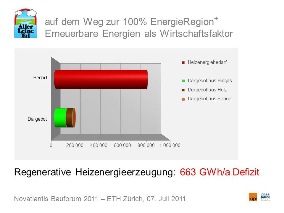 auf dem Weg zur 100% EnergieRegion + Erneuerbare Energien als Wirtschaftsfaktor Regenerative Heizenergieerzeugung: 663 GWh/a Defizit Novatlantis Baufo