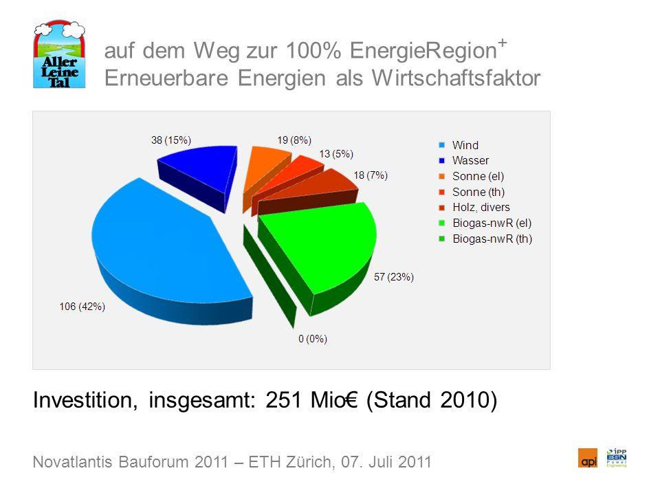 auf dem Weg zur 100% EnergieRegion + Erneuerbare Energien als Wirtschaftsfaktor Investition, insgesamt: 251 Mio (Stand 2010) Novatlantis Bauforum 2011 – ETH Zürich, 07.