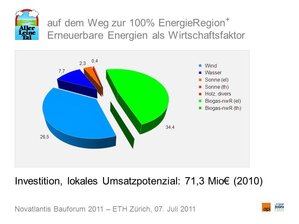 auf dem Weg zur 100% EnergieRegion + Erneuerbare Energien als Wirtschaftsfaktor Investition, lokales Umsatzpotenzial: 71,3 Mio (2010) Novatlantis Bauforum 2011 – ETH Zürich, 07.
