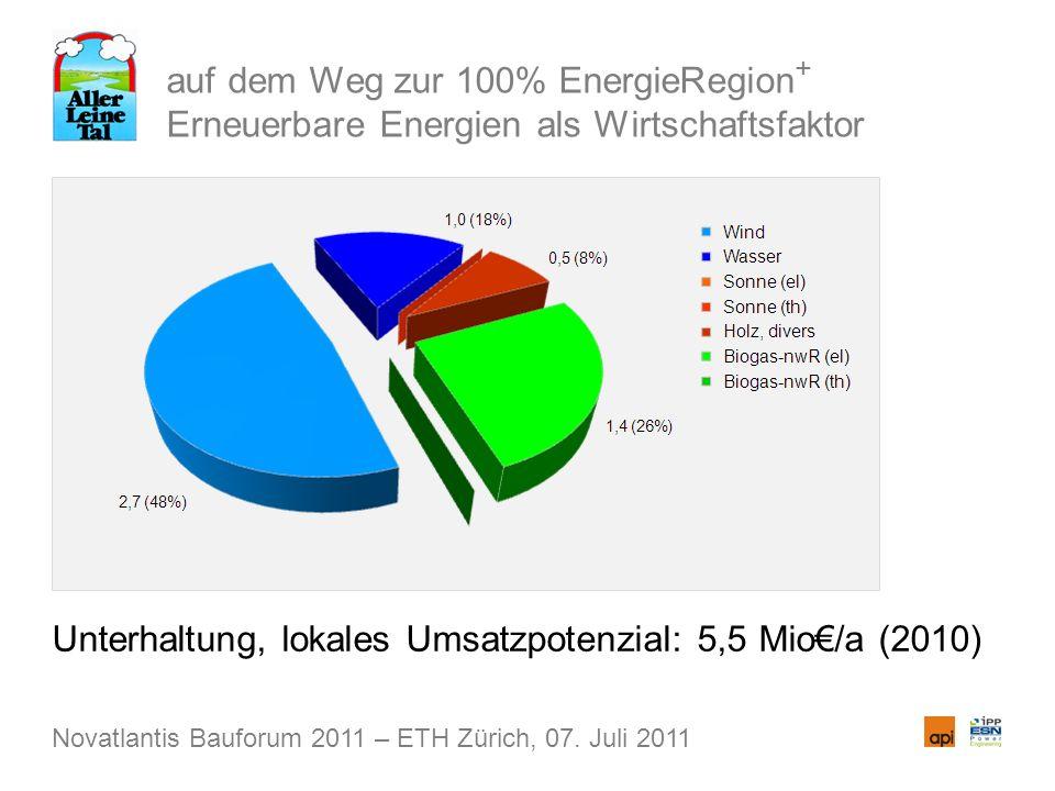 auf dem Weg zur 100% EnergieRegion + Erneuerbare Energien als Wirtschaftsfaktor Unterhaltung, lokales Umsatzpotenzial: 5,5 Mio/a (2010) Novatlantis Bauforum 2011 – ETH Zürich, 07.