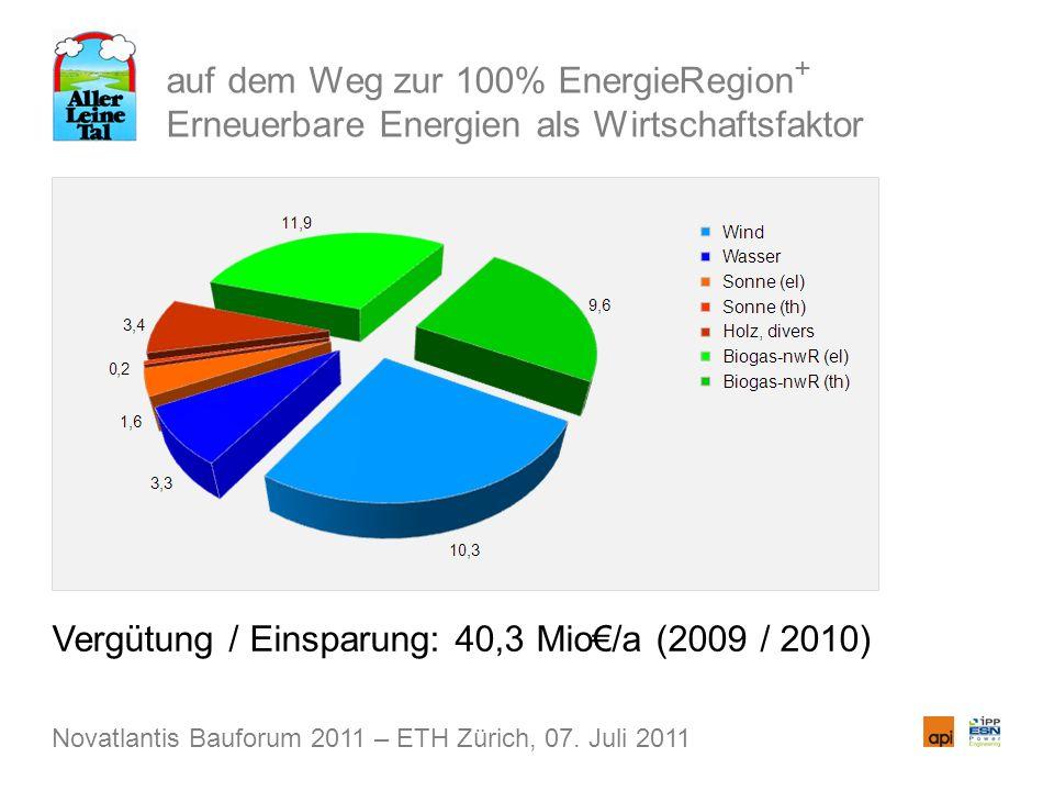 auf dem Weg zur 100% EnergieRegion + Erneuerbare Energien als Wirtschaftsfaktor Vergütung / Einsparung: 40,3 Mio/a (2009 / 2010) Novatlantis Bauforum 2011 – ETH Zürich, 07.