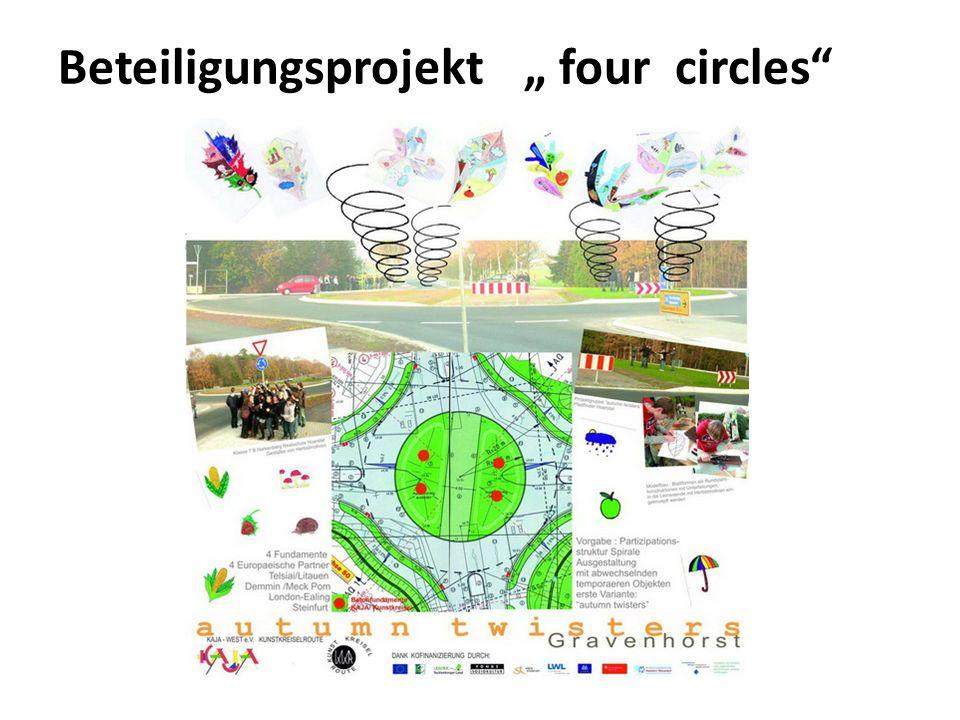 Beteiligungs- ansatz: 4 Fundamente 4 Partner 4 Jugendliche in jedem Team Mischung .