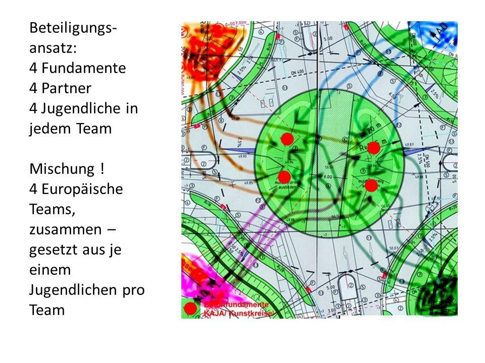 Beteiligungs- ansatz: 4 Fundamente 4 Partner 4 Jugendliche in jedem Team Mischung ! 4 Europäische Teams, zusammen – gesetzt aus je einem Jugendlichen