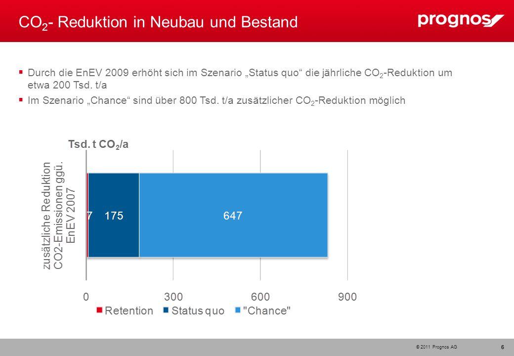 © 2011 Prognos AG CO 2 - Reduktion in Neubau und Bestand 6 Durch die EnEV 2009 erhöht sich im Szenario Status quo die jährliche CO 2 -Reduktion um etw