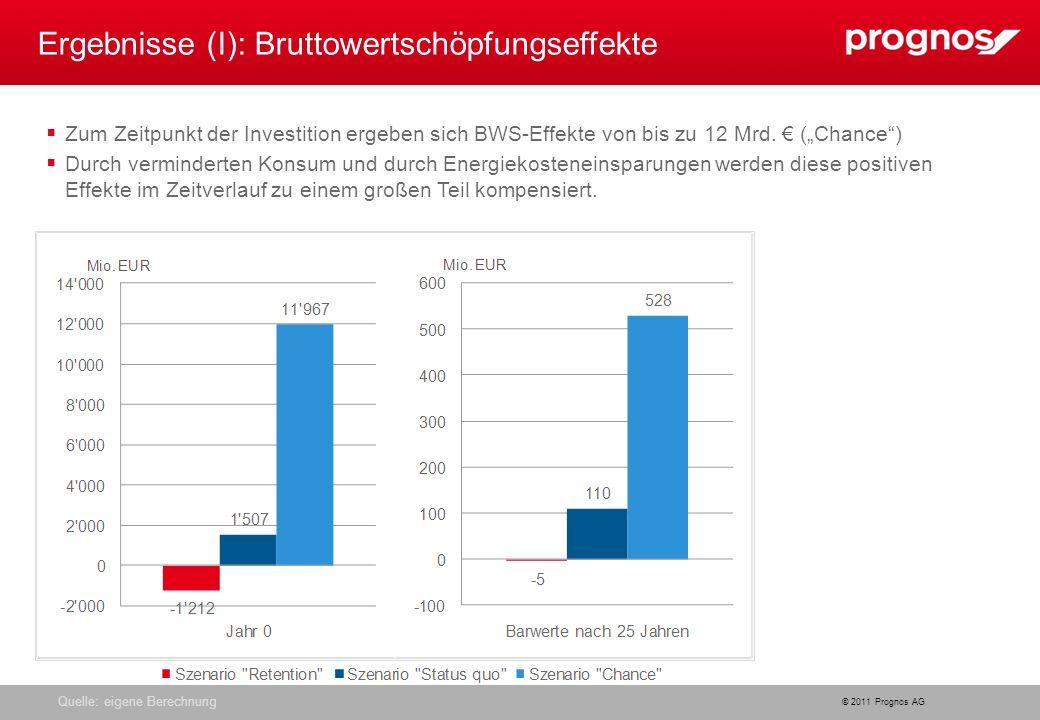 © 2011 Prognos AG Quelle: eigene Berechnung Ergebnisse (I): Bruttowertschöpfungseffekte Zum Zeitpunkt der Investition ergeben sich BWS-Effekte von bis