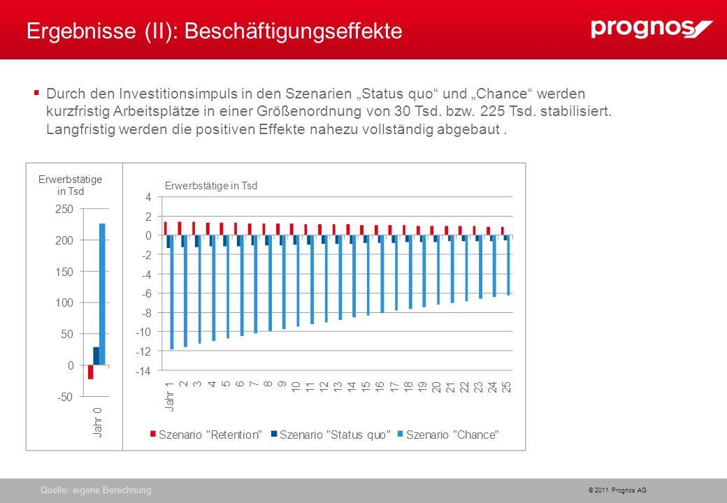 © 2011 Prognos AG Quelle: eigene Berechnung Ergebnisse (II): Beschäftigungseffekte Durch den Investitionsimpuls in den Szenarien Status quo und Chance