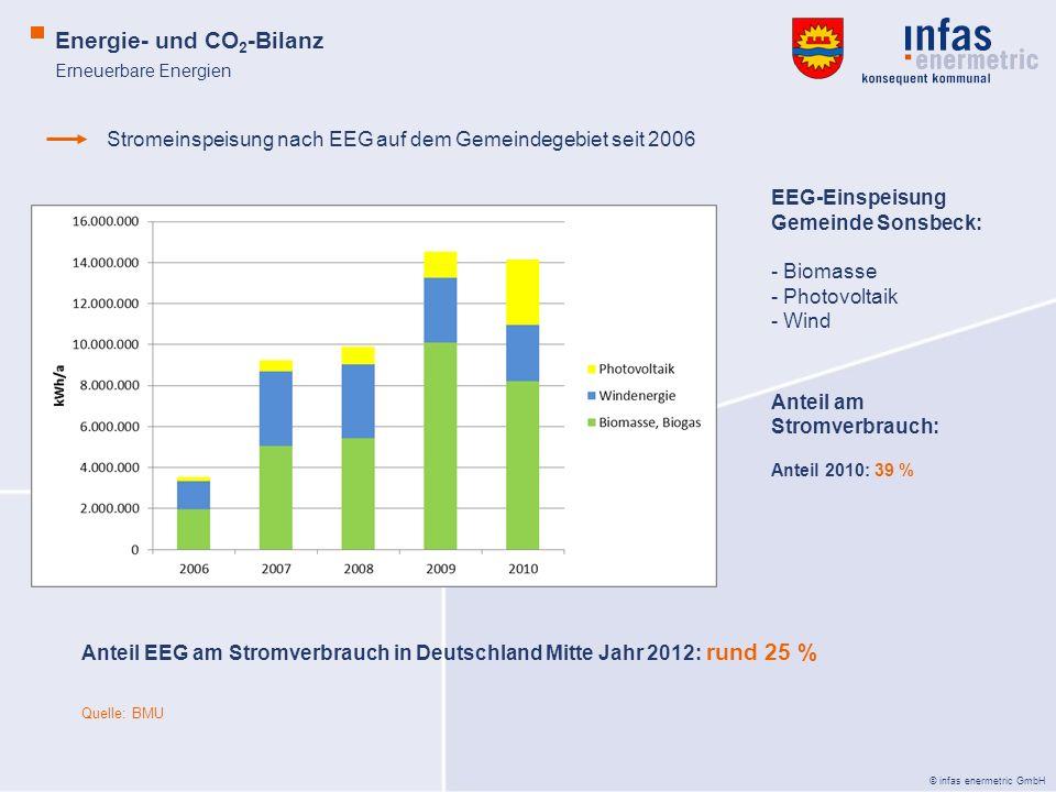 © infas enermetric GmbH Erneuerbare Energien Energie- und CO 2 -Bilanz Stromeinspeisung nach EEG auf dem Gemeindegebiet seit 2006 Anteil EEG am Stromv