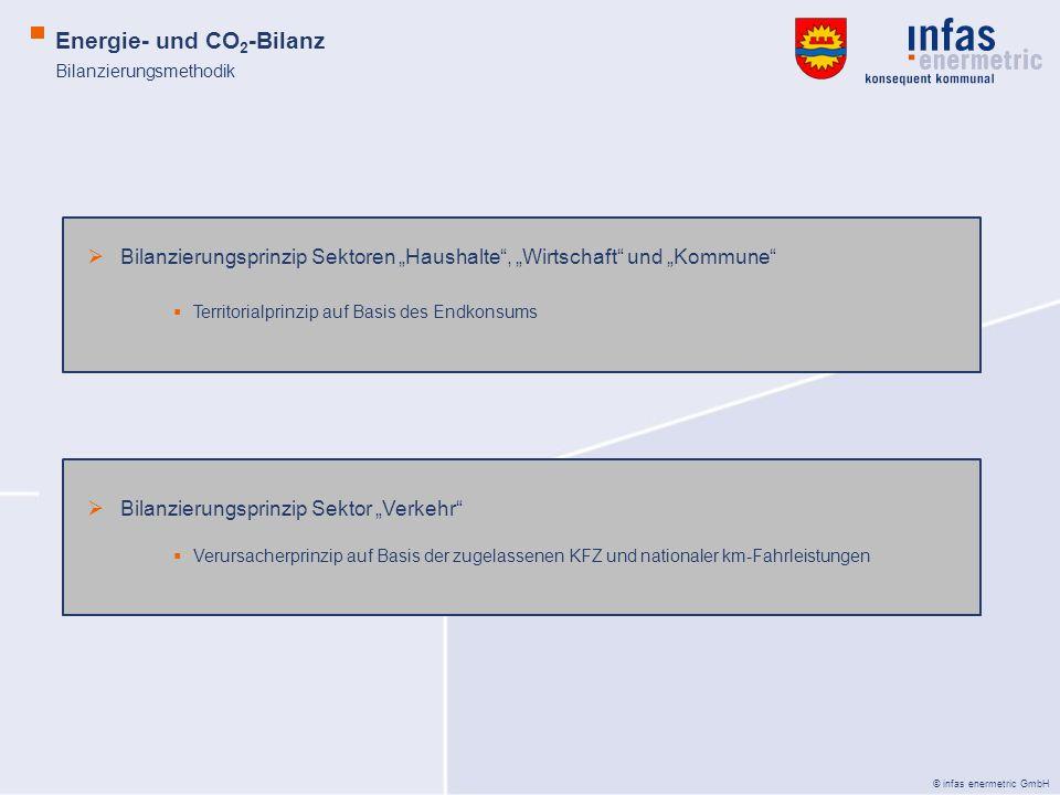 © infas enermetric GmbH Energie- und CO 2 -Bilanz Bilanzierungsmethodik Bilanzierungsprinzip Sektoren Haushalte, Wirtschaft und Kommune Territorialpri