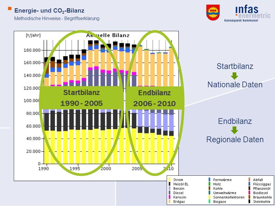 © infas enermetric GmbH Energie- und CO 2 -Bilanz Methodische Hinweise - Begriffserklärung Endbilanz 2006 - 2010 Startbilanz 1990 - 2005 Startbilanz N