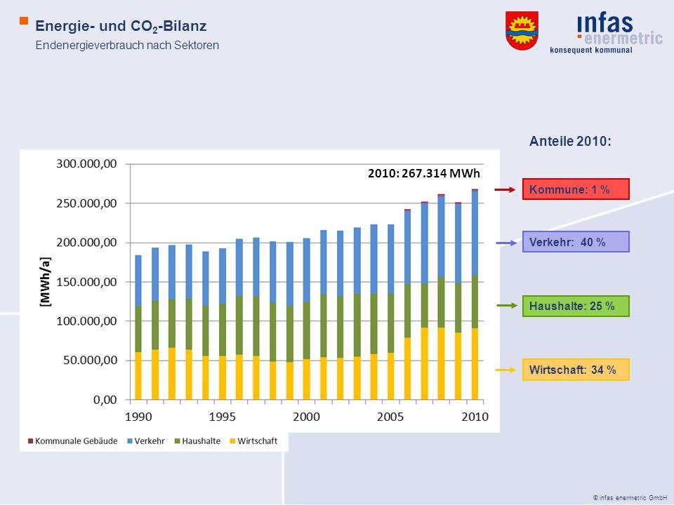 © infas enermetric GmbH Energie- und CO 2 -Bilanz Endenergieverbrauch nach Sektoren je Einwohner 27,87 MWh/a 31,13 MWh/a
