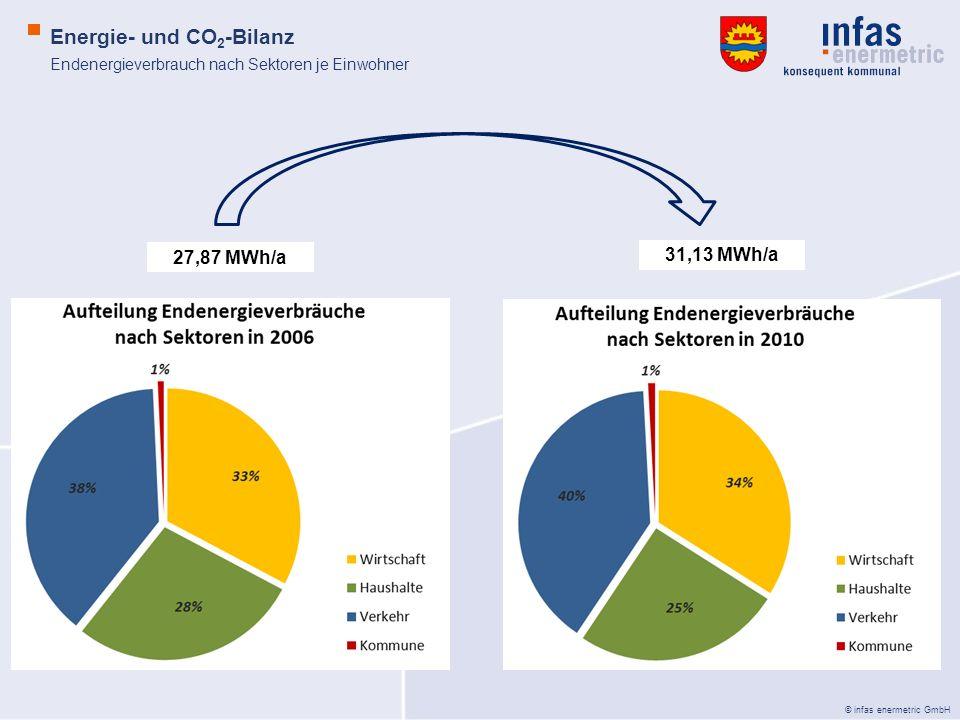© infas enermetric GmbH CO 2 -Emissionen pro Kopf in der Gemeinde Sonsbeck Energie- und CO 2 -Bilanz Anteile 2010: Kommune: 1 % Verkehr: 41 % Haushalte: 26 % Wirtschaft: 32 % 2010: 9,01 t 2010: 171.934 t/a