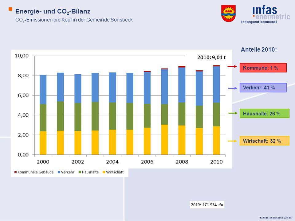 © infas enermetric GmbH CO 2 -Emissionen pro Kopf in der Gemeinde Sonsbeck Energie- und CO 2 -Bilanz Anteile 2010: Kommune: 1 % Verkehr: 41 % Haushalt