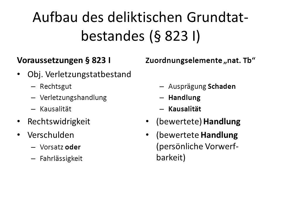 Aufbau des deliktischen Grundtat- bestandes (§ 823 I) Voraussetzungen § 823 I Obj. Verletzungstatbestand – Rechtsgut – Verletzungshandlung – Kausalitä