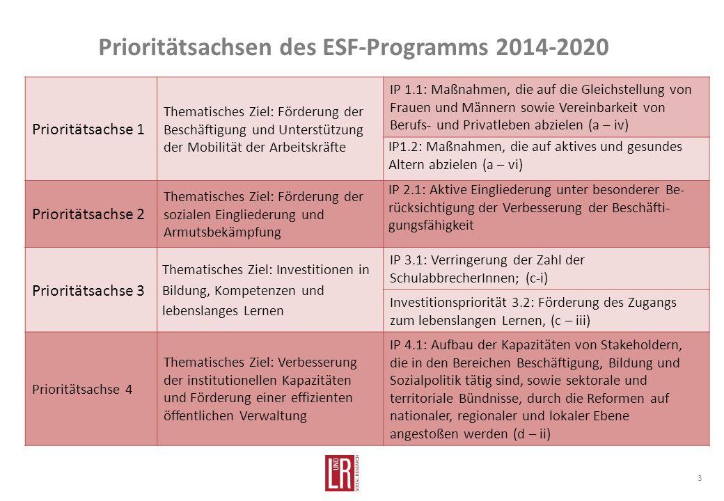 Prioritätsachsen des ESF-Programms 2014-2020 3 Prioritätsachse 1 Thematisches Ziel: Förderung der Beschäftigung und Unterstützung der Mobilität der Arbeitskräfte IP 1.1: Maßnahmen, die auf die Gleichstellung von Frauen und Männern sowie Vereinbarkeit von Berufs- und Privatleben abzielen (a – iv) IP1.2: Maßnahmen, die auf aktives und gesundes Altern abzielen (a – vi) Prioritätsachse 2 Thematisches Ziel: Förderung der sozialen Eingliederung und Armutsbekämpfung IP 2.1: Aktive Eingliederung unter besonderer Be- rücksichtigung der Verbesserung der Beschäfti- gungsfähigkeit Prioritätsachse 3 Thematisches Ziel: Investitionen in Bildung, Kompetenzen und lebenslanges Lernen IP 3.1: Verringerung der Zahl der SchulabbrecherInnen; (c-i) Investitionspriorität 3.2: Förderung des Zugangs zum lebenslangen Lernen, (c – iii) Prioritätsachse 4 Thematisches Ziel: Verbesserung der institutionellen Kapazitäten und Förderung einer effizienten öffentlichen Verwaltung IP 4.1: Aufbau der Kapazitäten von Stakeholdern, die in den Bereichen Beschäftigung, Bildung und Sozialpolitik tätig sind, sowie sektorale und territoriale Bündnisse, durch die Reformen auf nationaler, regionaler und lokaler Ebene angestoßen werden (d – ii)