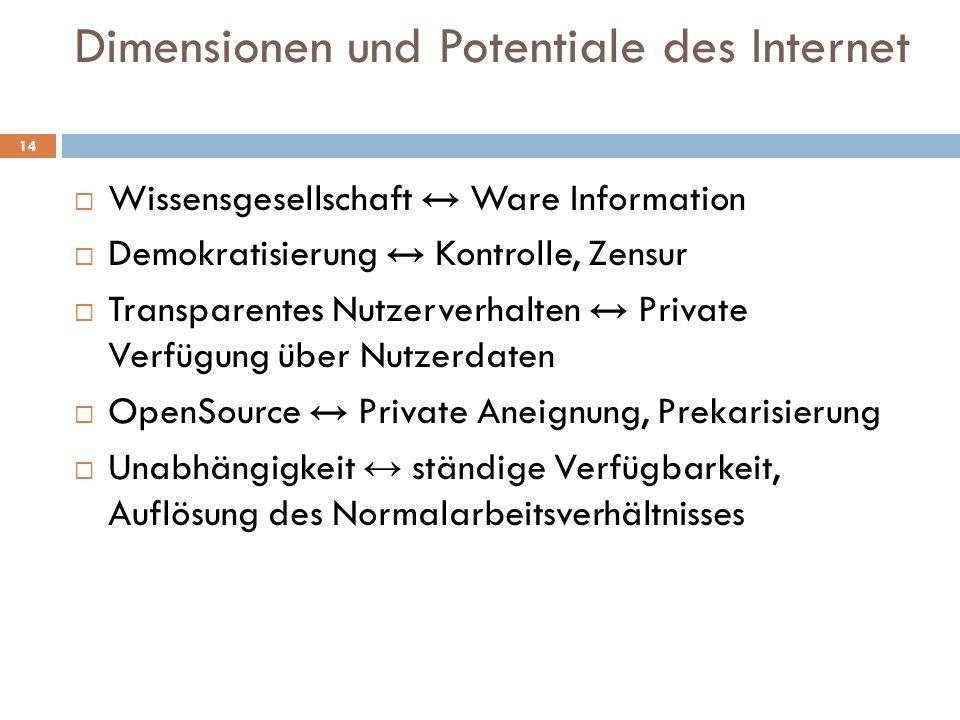 Dimensionen und Potentiale des Internet Wissensgesellschaft Ware Information Demokratisierung Kontrolle, Zensur Transparentes Nutzerverhalten Private Verfügung über Nutzerdaten OpenSource Private Aneignung, Prekarisierung Unabhängigkeit ständige Verfügbarkeit, Auflösung des Normalarbeitsverhältnisses 14
