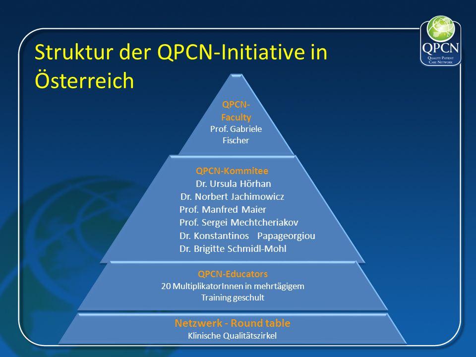 Struktur der QPCN-Initiative in Österreich QPCN- Faculty Prof. Gabriele Fischer QPCN-Kommitee Dr. Ursula Hörhan Dr. Norbert Jachimowicz Prof. Manfred