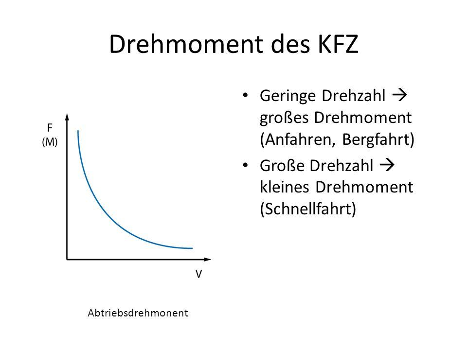 Drehmoment des KFZ Geringe Drehzahl großes Drehmoment (Anfahren, Bergfahrt) Große Drehzahl kleines Drehmoment (Schnellfahrt) Abtriebsdrehmonent