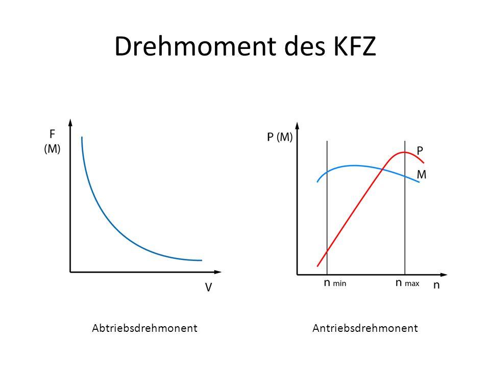 Drehmoment des KFZ AbtriebsdrehmonentAntriebsdrehmonent