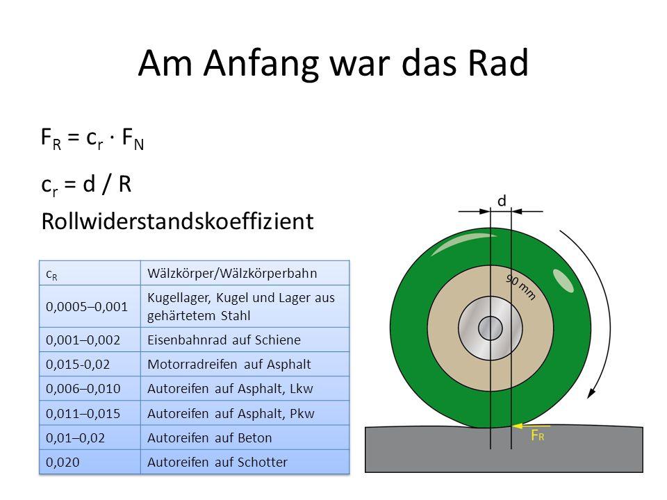 Kraftfahrzeuge Kraftmaschine zur Bereitstellung der Antriebsenergie F A = F W F W = F R + F L + F B + F S + F H R= Rollwiderstand L = Luftwiderstand B = Beschleunigungswiderstand S = Steigungswiderstand H= Anhängerwiderstand