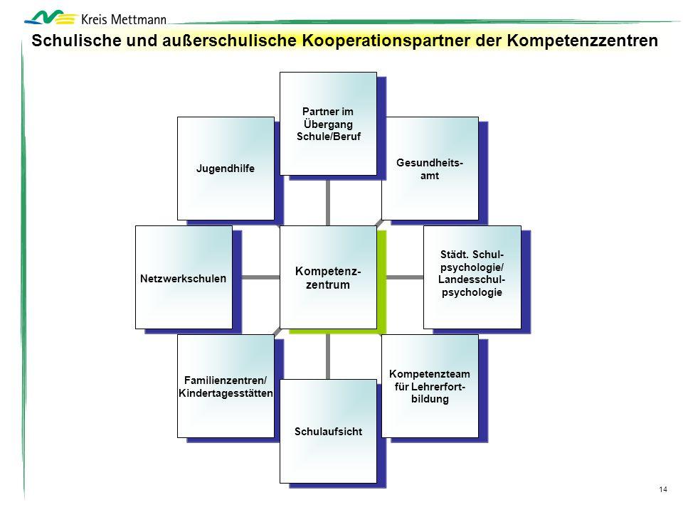 14 Kompetenz- zentrum Partner im Übergang Schule/Beruf Gesundheits- amt Städt. Schul- psychologie/ Landesschul- psychologie Kompetenzteam für Lehrerfo