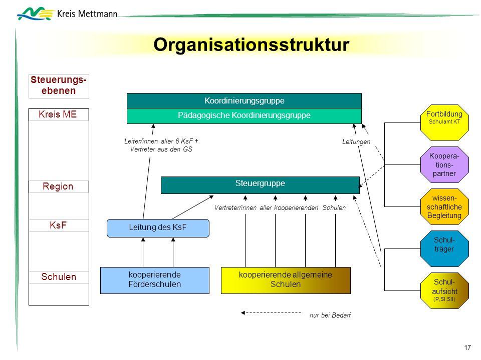Organisationsstruktur Koordinierungsgruppe Steuerungs- ebenen Kreis ME KsF Region Schulen kooperierende allgemeine Schulen Leitung des KsF kooperieren