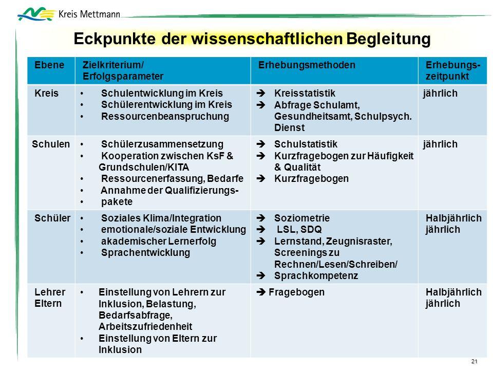 21 Ebene Zielkriterium/ Erfolgsparameter Erhebungsmethoden Erhebungs- zeitpunkt Kreis Schulentwicklung im Kreis Schülerentwicklung im Kreis Ressourcen