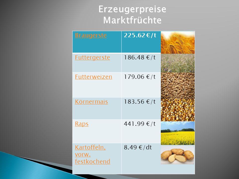 Braugerste225.62 /t Futtergerste186.48 /t Futterweizen179.06 /t Körnermais183.56 /t Raps441.99 /t Kartoffeln, vorw. festkochend 8.49 /dt Erzeugerpreis