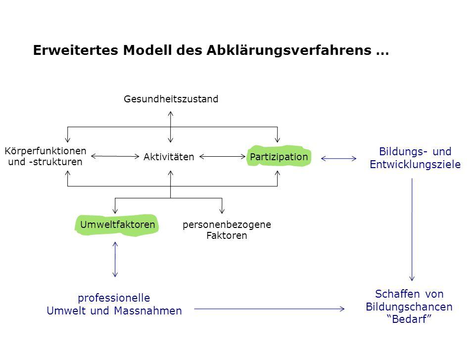 professionelle Umwelt und Massnahmen Erweitertes Modell des Abklärungsverfahrens … Aktivitäten Körperfunktionen und -strukturen Gesundheitszustand per