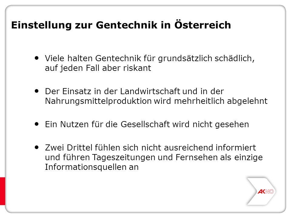 Einstellung zur Gentechnik in Österreich Viele halten Gentechnik für grundsätzlich schädlich, auf jeden Fall aber riskant Der Einsatz in der Landwirtschaft und in der Nahrungsmittelproduktion wird mehrheitlich abgelehnt Ein Nutzen für die Gesellschaft wird nicht gesehen Zwei Drittel fühlen sich nicht ausreichend informiert und führen Tageszeitungen und Fernsehen als einzige Informationsquellen an
