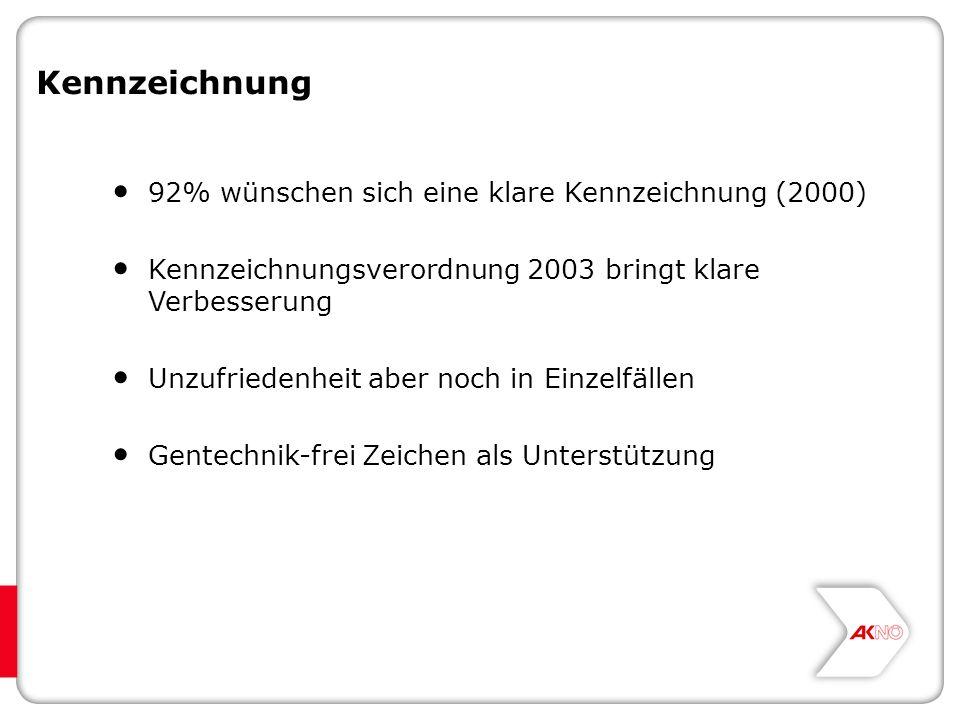 Kennzeichnung 92% wünschen sich eine klare Kennzeichnung (2000) Kennzeichnungsverordnung 2003 bringt klare Verbesserung Unzufriedenheit aber noch in Einzelfällen Gentechnik-frei Zeichen als Unterstützung
