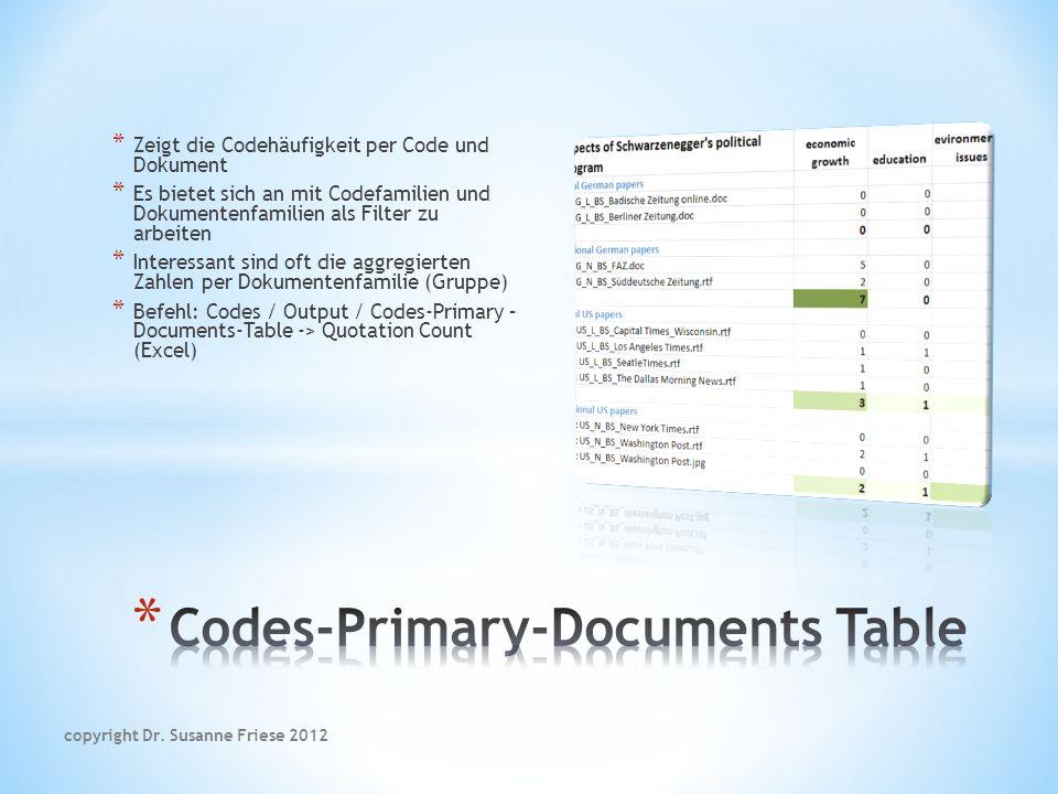 * Zeigt die Codehäufigkeit per Code und Dokument * Es bietet sich an mit Codefamilien und Dokumentenfamilien als Filter zu arbeiten * Interessant sind oft die aggregierten Zahlen per Dokumentenfamilie (Gruppe) * Befehl: Codes / Output / Codes-Primary – Documents-Table -> Quotation Count (Excel) copyright Dr.