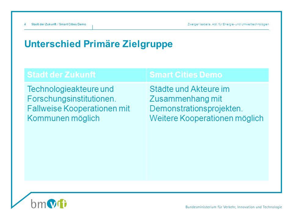 Thematischer Unterschied Stadt der Zukunft / Smart Cities Demo Zwerger Isabella, Abt.