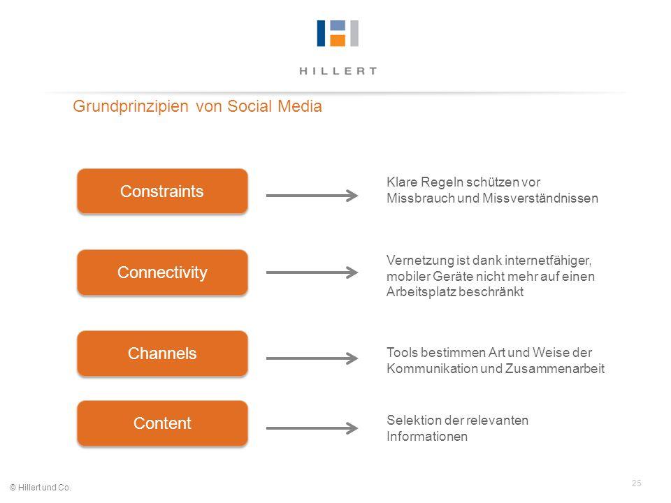 25 © Hillert und Co. Grundprinzipien von Social Media Channels Content Connectivity Constraints Klare Regeln schützen vor Missbrauch und Missverständn