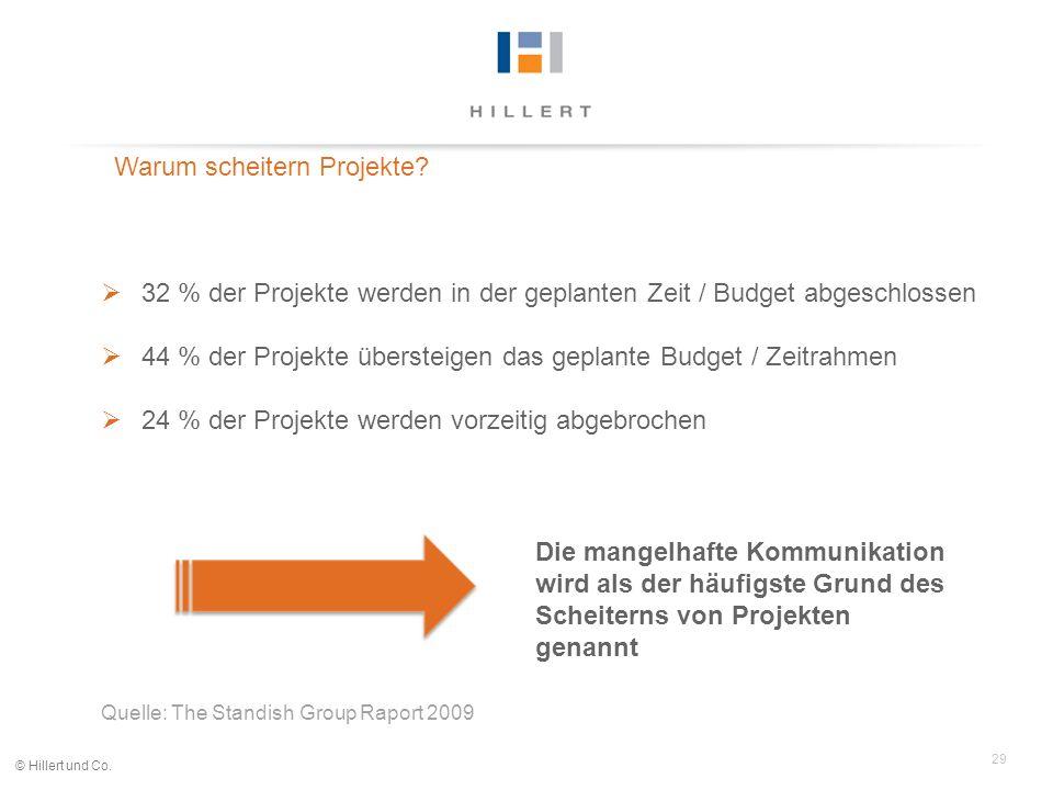29 © Hillert und Co. 32 % der Projekte werden in der geplanten Zeit / Budget abgeschlossen 44 % der Projekte übersteigen das geplante Budget / Zeitrah
