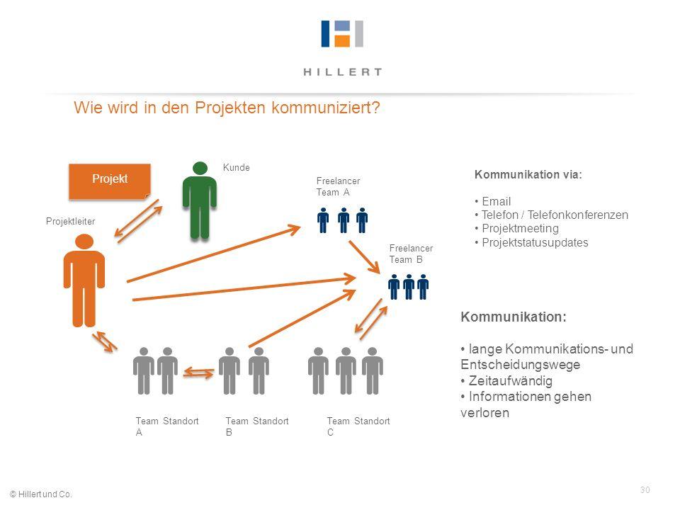 30 © Hillert und Co. Wie wird in den Projekten kommuniziert? Kunde Freelancer Team B Team Standort A Projektleiter Team Standort B Team Standort C Fre