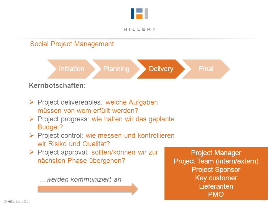 36 © Hillert und Co. InitiationPlanningDeliveryFinal Social Project Management Kernbotschaften: Project delivereables: welche Aufgaben müssen von wem