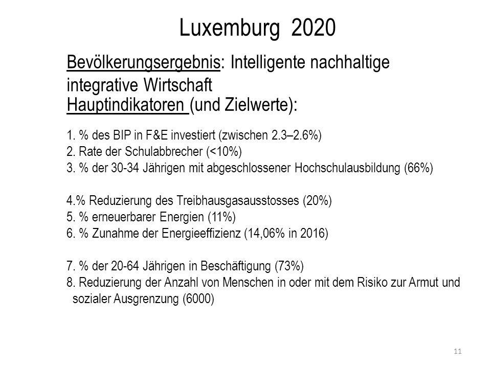 Luxemburg 2020 Hauptindikatoren Scorecard (Wertungsliste) 12