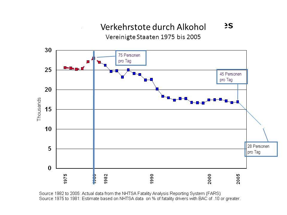75 Personen pro Tag 45 Personen pro Tag 28 Personen pro Tag Verkehrstote durch Alkohol Vereinigte Staaten 1975 bis 2005