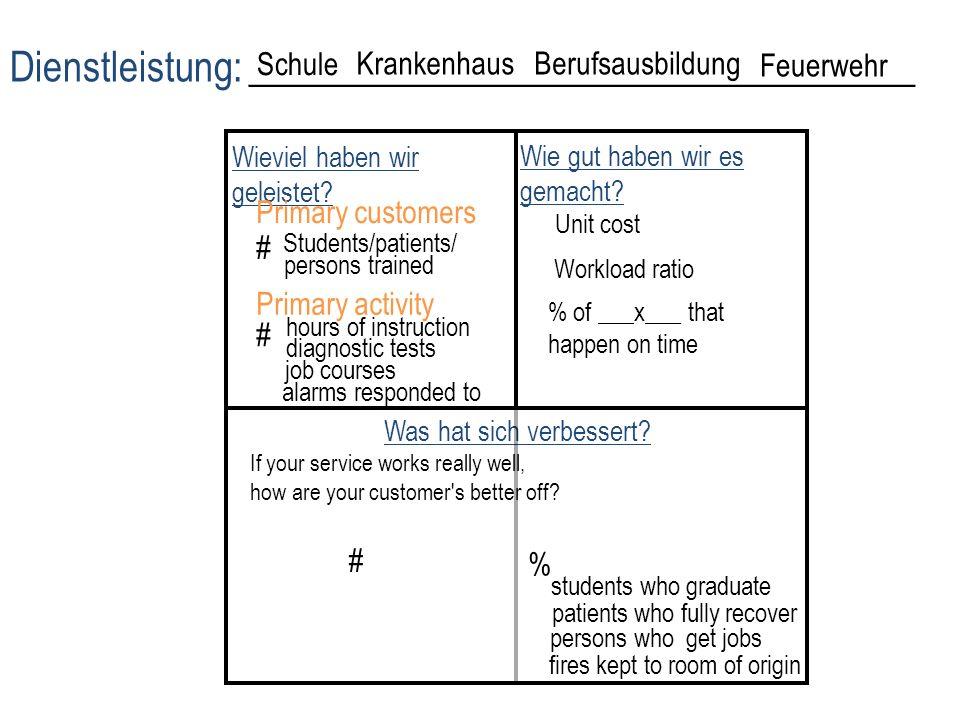 UR (unten rechts) OR (oben rechts) Primär gegenüber Sekundär Direkt gegenüber Indirekt Intern gegenüber Extern Baseline & Geschichte 40