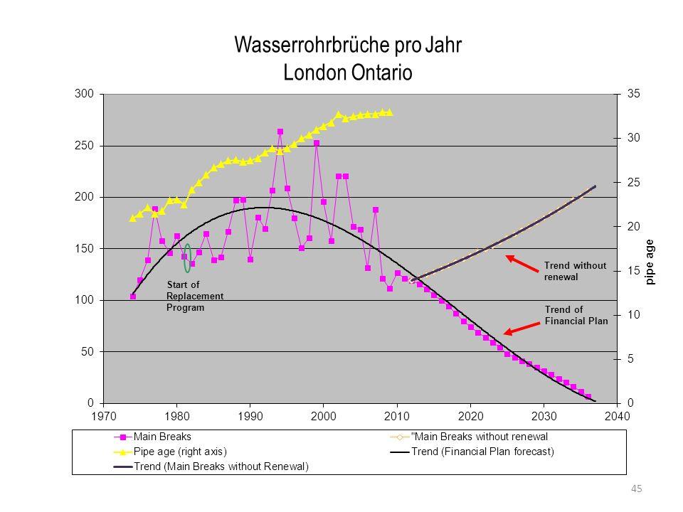 Wie Bevölkerungs- & Leistungs- verantwortlichkeit ZUSAMMENPASSEN 46