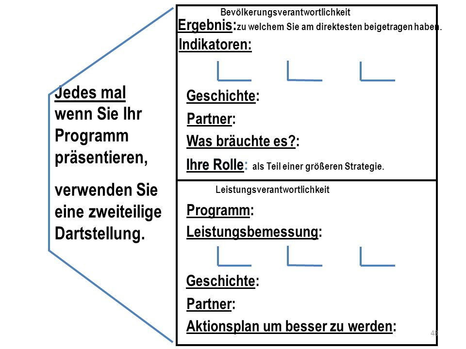 Verschiedene Arten von Fortschritt 1.Daten a.