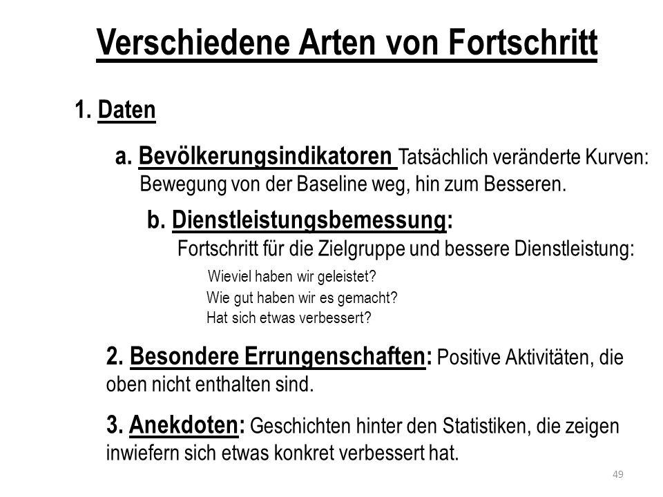 Treffen des Direktoriums AGENDA 1.Neue Daten 2. Neue Geschichte hinter der Kurve 3.